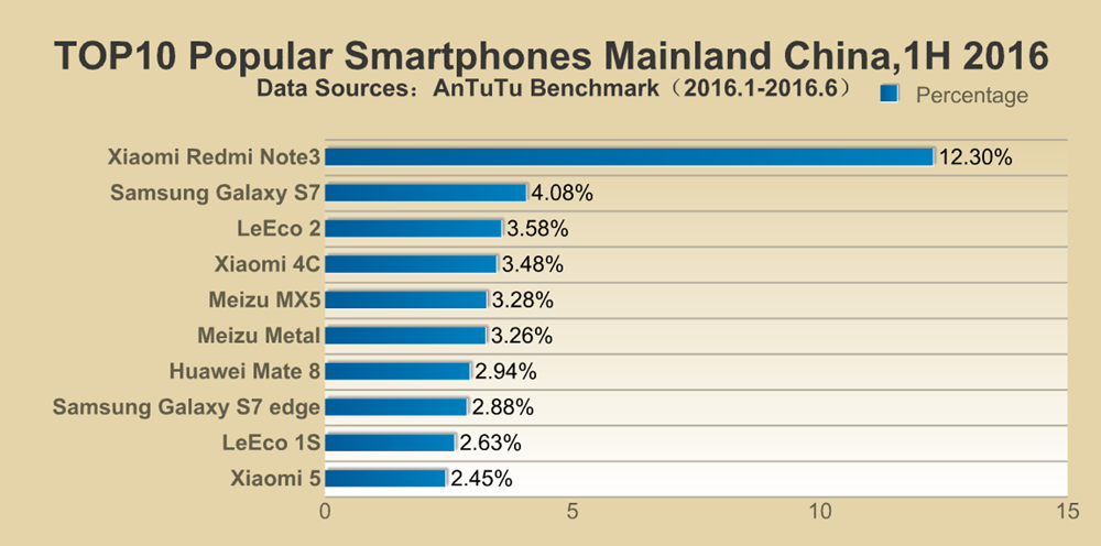 Popular Smartphone in China